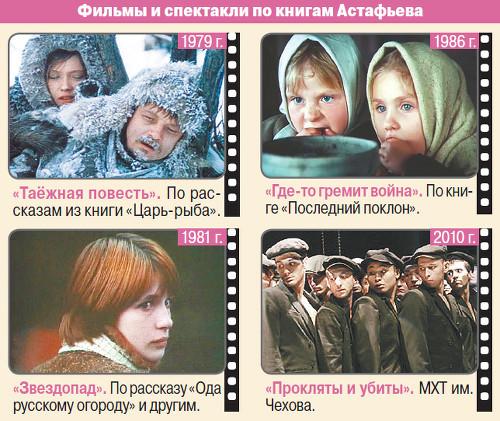Фильмы и спектакли по книгам Астафьева