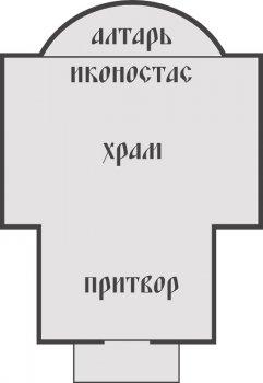Как устроен храм